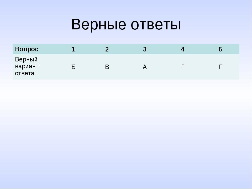 Верные ответы Вопрос12345 Верный вариант ответаБВАГГ