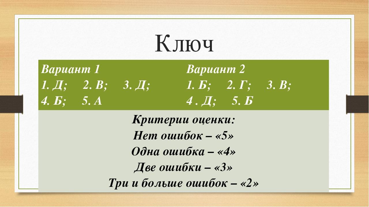 Ключ Вариант 1 1. Д; 2. В; 3. Д; 4. Б; 5. А Вариант 2 1. Б; 2. Г; 3. В; 4 . Д...