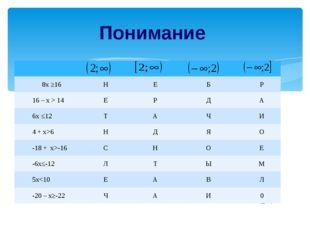 Анализ 6 –х≥14 -х≥ 14 – 6 х≤8 3 + 4х>17 4х>17-3 4х>14 х>3,5 8х ≤ 5 + 12х 8х –
