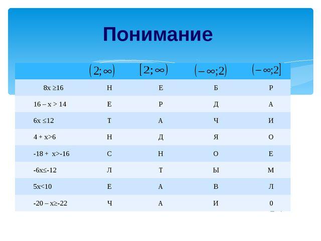 Анализ 6 –х≥14 -х≥ 14 – 6 х≤8 3 + 4х>17 4х>17-3 4х>14 х>3,5 8х ≤ 5 + 12х 8х –...