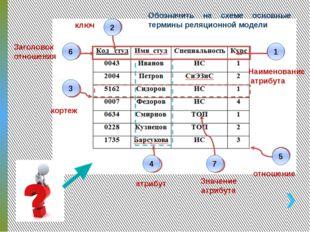 Обозначить на схеме основные термины реляционной модели 1 2 Наименование атри