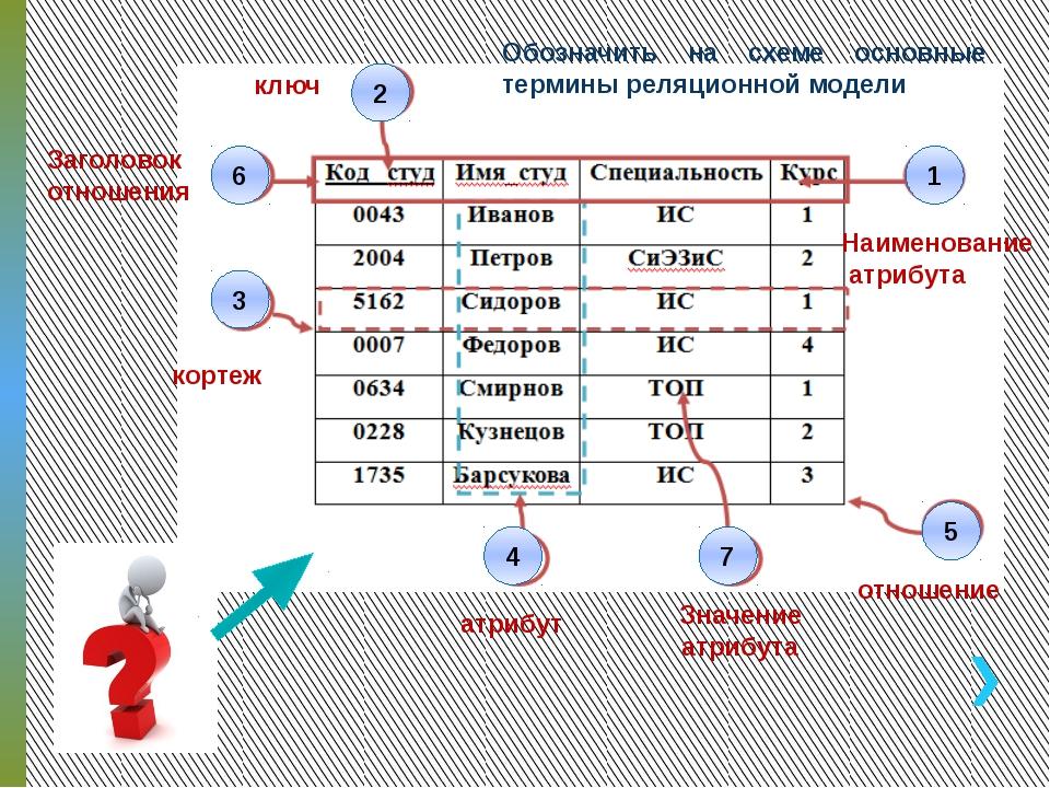 Обозначить на схеме основные термины реляционной модели 1 2 Наименование атри...