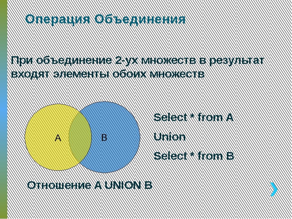 Пересечение При пересечение 2-ух множеств в результат входят элементы принадл...