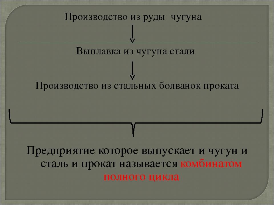Производство из руды чугуна Выплавка из чугуна стали Производство из стальных...
