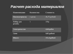 Расчет расхода материалов Наименование Количество Стоимость Пиломатериалы 1 д