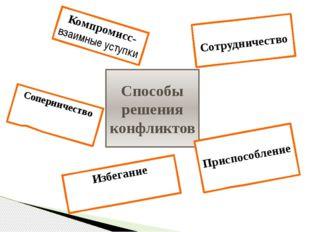 Способы решения конфликтов Соперничество Сотрудничество Приспособление Компро