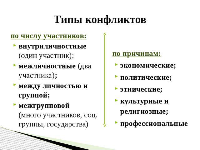 по числу участников: внутриличностные (один участник); межличностные (два уча...