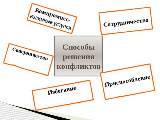Способы решения конфликтов Соперничество Сотрудничество Приспособление Компро...