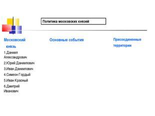 Политика московских князей Московский князь Основные событияПрисоединенные