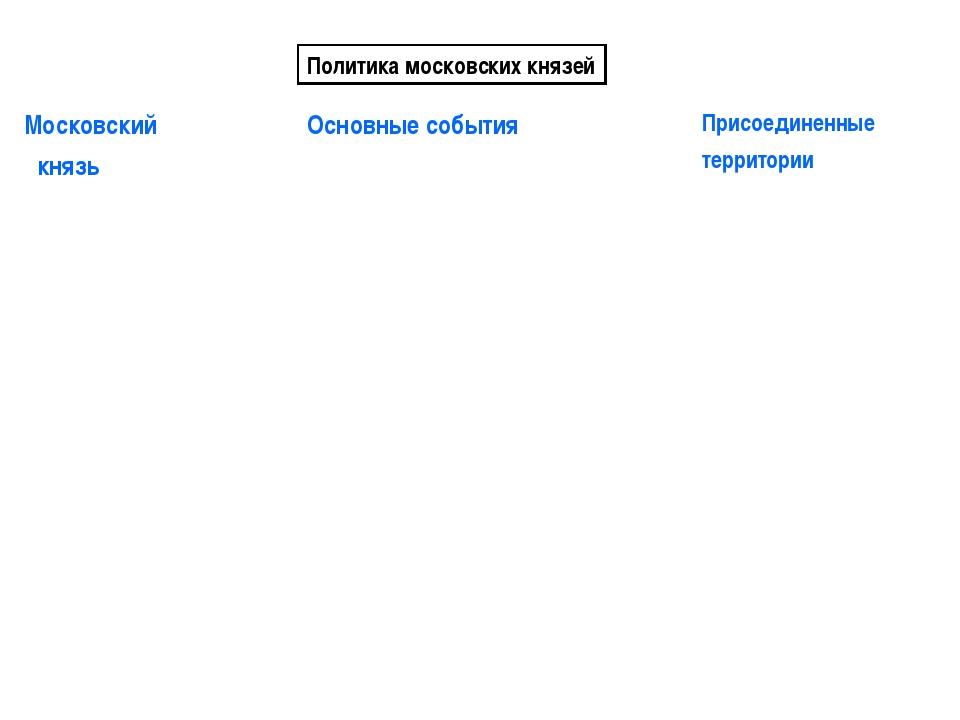 Политика московских князей Московский князь Основные событияПрисоединенные...