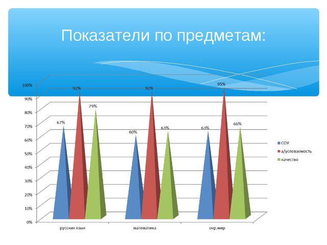 Показатели по предметам: