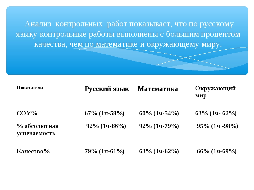 Анализ контрольных работ показывает, что по русскому языку контрольные работ...