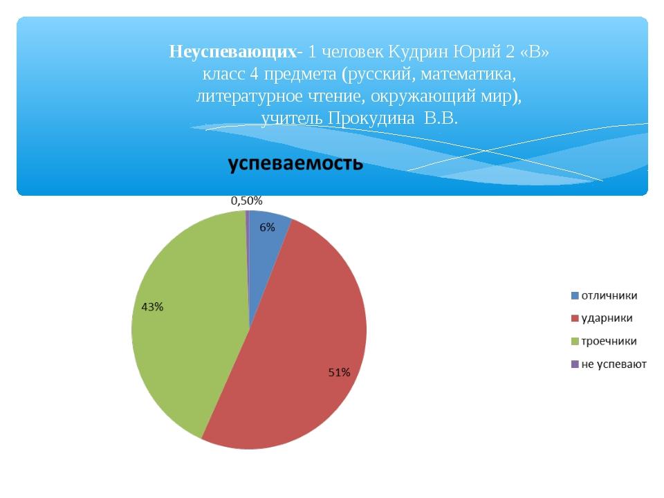 Неуспевающих- 1 человек Кудрин Юрий 2 «В» класс 4 предмета (русский, математи...