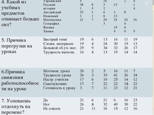 * 5678910 4. Какой из учебных предметов отнимает больше сил?Украински