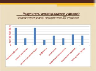 Результаты анкетирования учителей традиционные формы предъявления ДЗ учащимся
