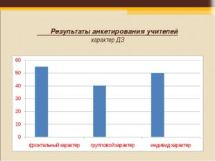 Результаты анкетирования учителей характер ДЗ