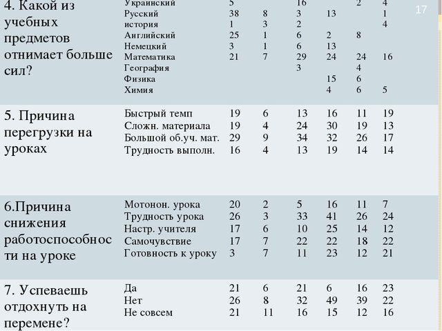 * 5678910 4. Какой из учебных предметов отнимает больше сил?Украински...
