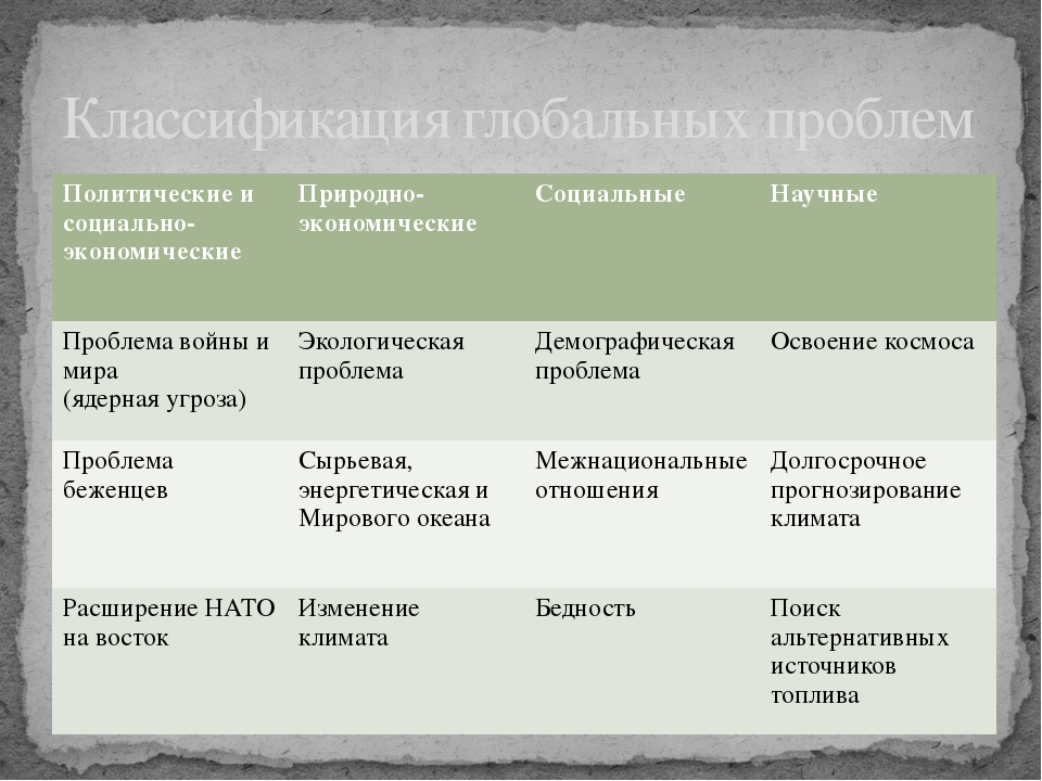 Классификация глобальных проблем Политические и социально-экономические Приро...