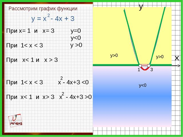 у0 у>0 х у 3 1 у = х - 4х + 3 2 При х= 1 и х= 3 При 1< х < 3 При х< 1 и х >...