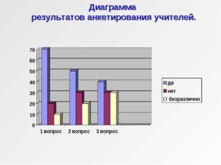 Диаграмма результатов анкетирования учителей.