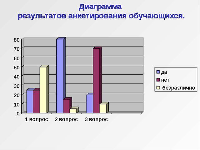 Диаграмма результатов анкетирования обучающихся.