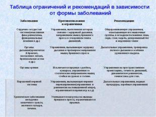 Таблица ограничений и рекомендаций в зависимости от формы заболеваний Заболев