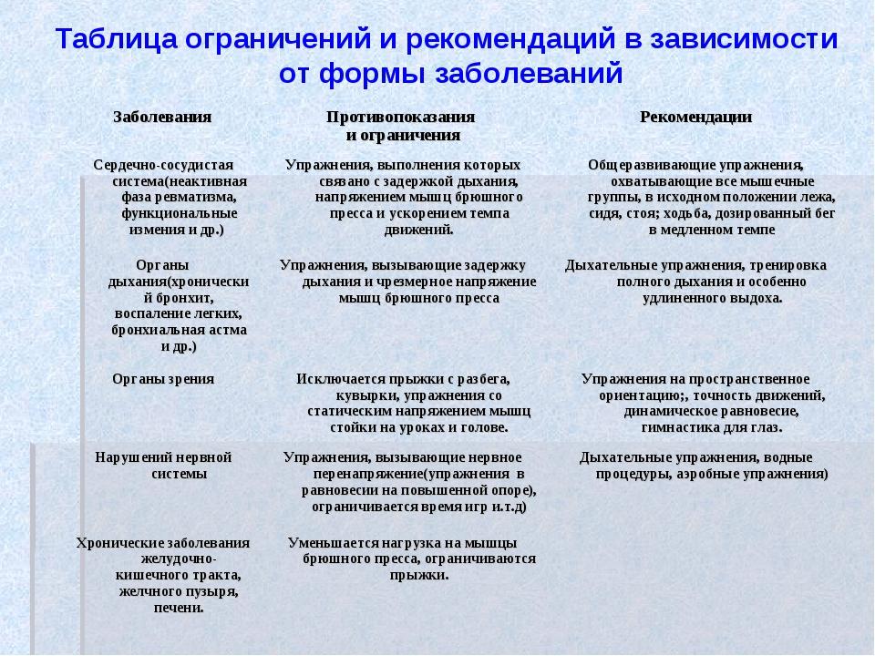 Таблица ограничений и рекомендаций в зависимости от формы заболеваний Заболев...