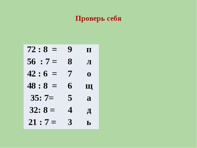 Проверь себя 72 : 8 = 9 п 56 : 7 = 8 л 42 : 6 = 7 о 48 : 8 = 6 щ 35: 7= 5 а 3...