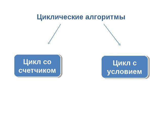 Циклические алгоритмы Цикл с условием Цикл со счетчиком