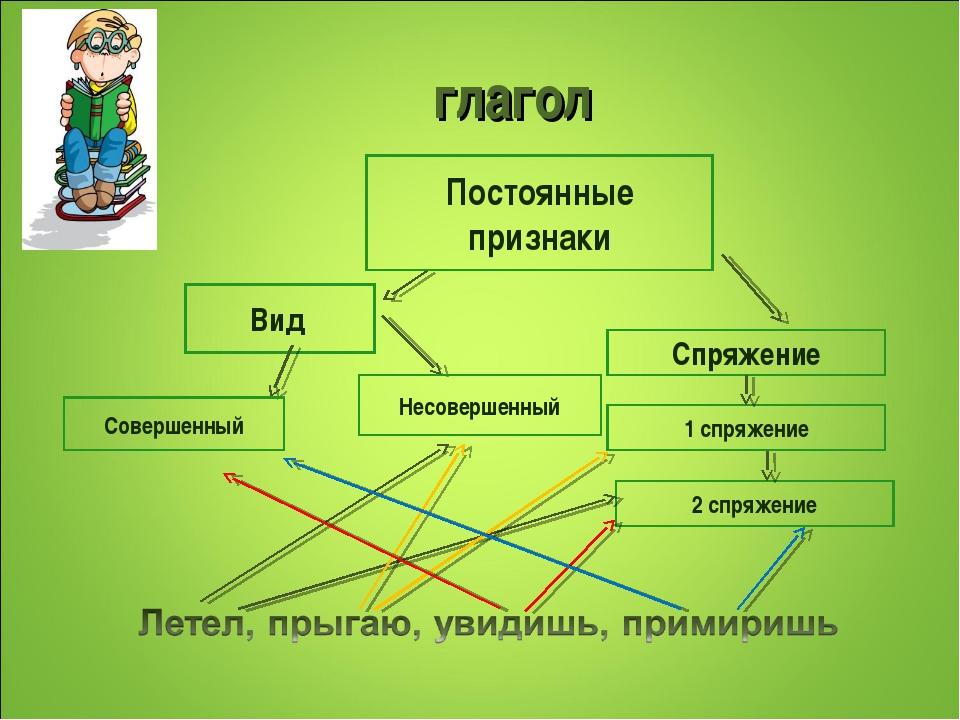 глагол Постоянные признаки Вид Спряжение Совершенный Несовершенный 1 спряжени...