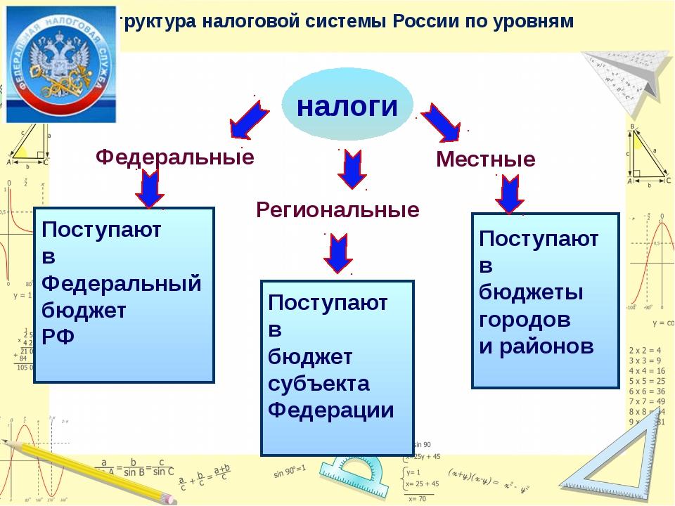 налоги Федеральные Региональные Местные Поступают в Федеральный бюджет РФ Пос...