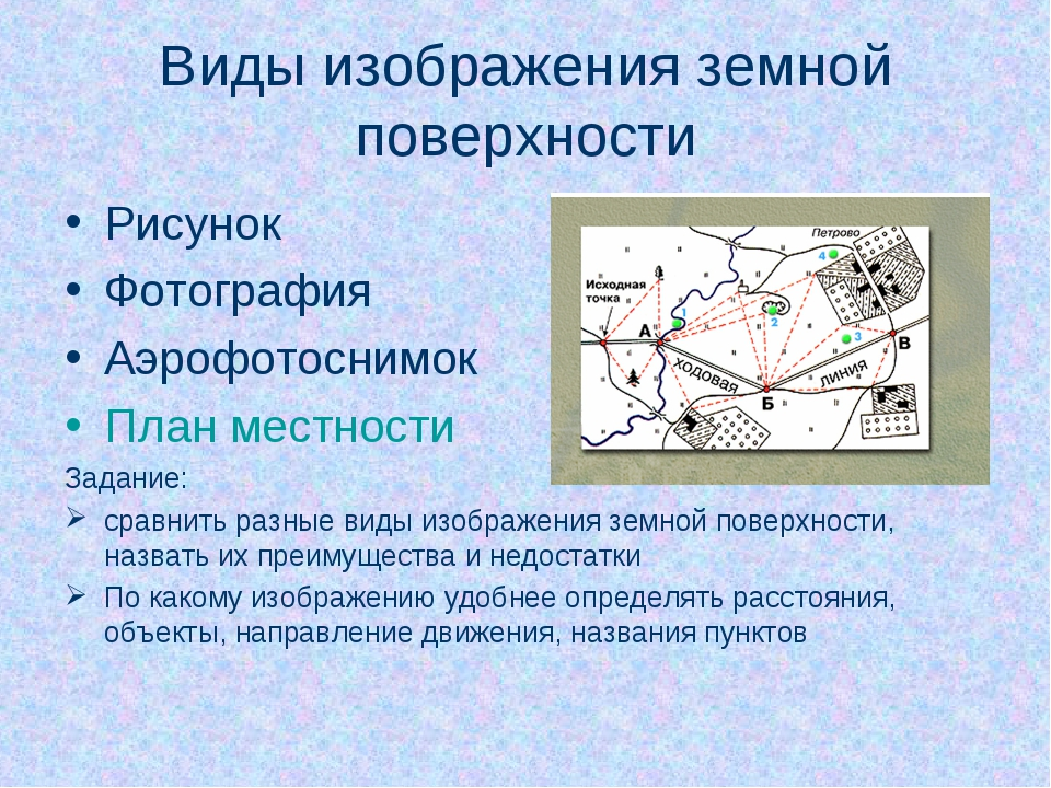 Виды изображения земной поверхности Рисунок Фотография Аэрофотоснимок План ме...