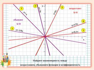 х у 1 2 3 4 5 6 Найдите закономерность между возрастанием, убыванием функции