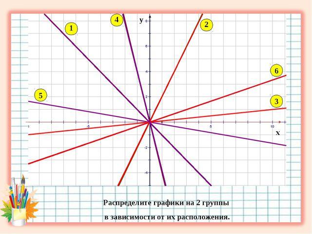 х у 1 2 3 4 5 6 Распределите графики на 2 группы в зависимости от их располож...