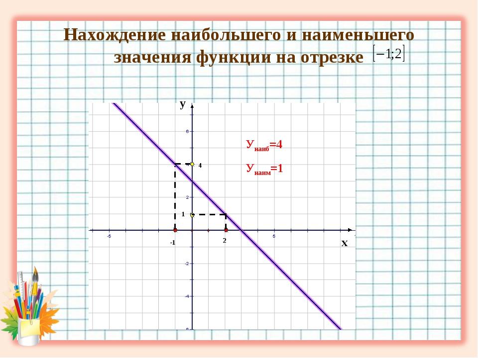 Нахождение наибольшего и наименьшего значения функции на отрезке х у 4 1 -1 2...
