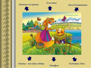 Плутовка Лисица – масляна губица Кумушка Лиса Лисафья Лиса Патрикеевна Лисичк