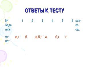 ОТВЕТЫ К ТЕСТУ № зада ния 1 2  3 4 5 6кол- во ош. от- ветв,гба,б,г