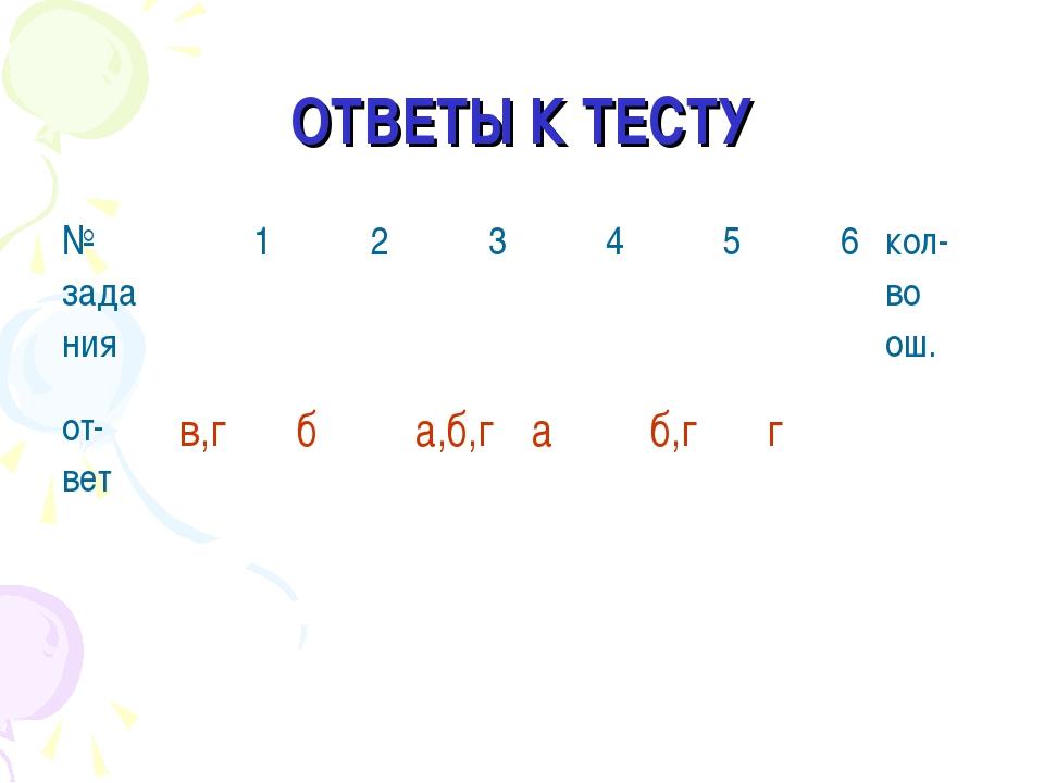 ОТВЕТЫ К ТЕСТУ № зада ния 1 2  3 4 5 6кол- во ош. от- ветв,гба,б,г...