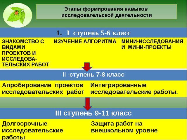 Этапы формирования навыков исследовательской деятельности Iступень 5-6 класс...