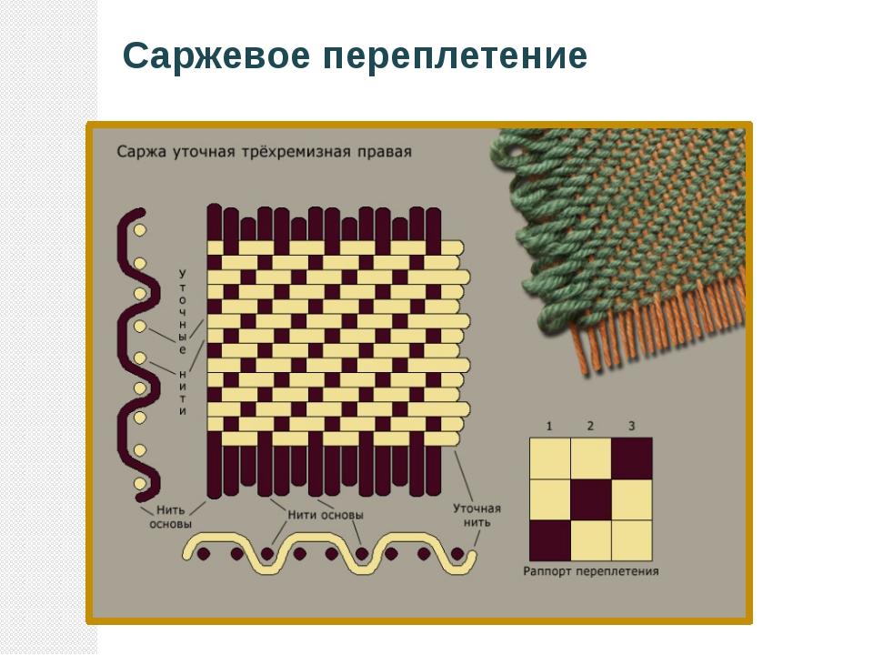 Рисунки плетения тканью