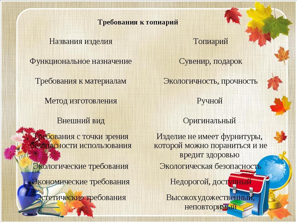 Требования к топиарий Названия изделия Топиарий Функциональное назначение ...