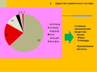 Единство химического состава. Сложные органические вещества: Белки Жиры Углев