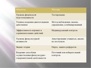 Объекты Методы Уровеньфизической подготовленности Тестирование Техникавладен