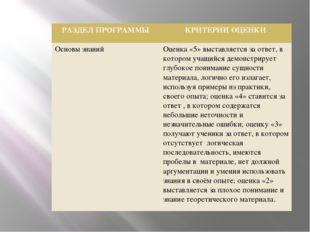 РАЗДЕЛ ПРОГРАММЫ КРИТЕРИИ ОЦЕНКИ Основы знаний Оценка «5» выставляетсяза отв