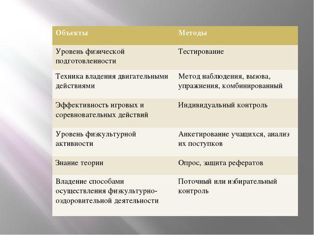 Объекты Методы Уровеньфизической подготовленности Тестирование Техникавладен...