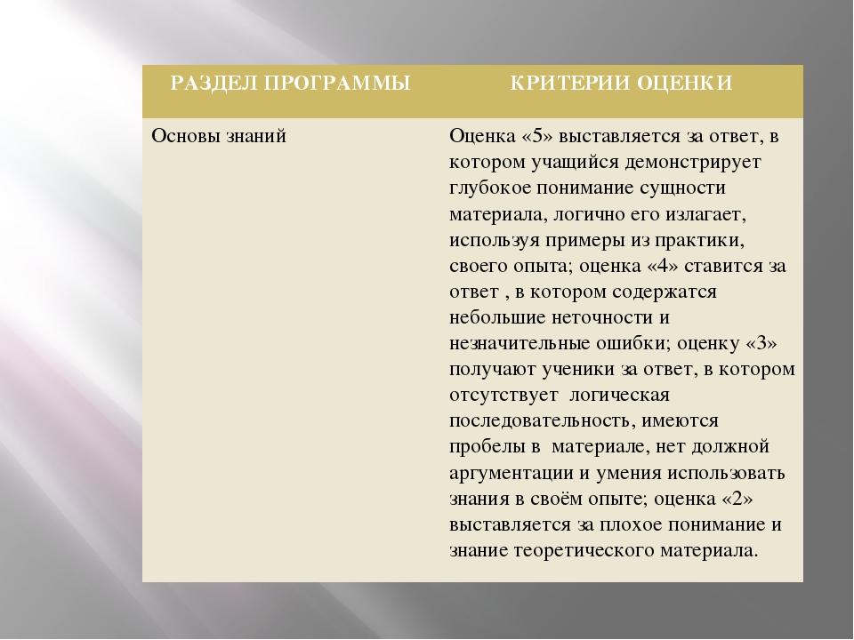 РАЗДЕЛ ПРОГРАММЫ КРИТЕРИИ ОЦЕНКИ Основы знаний Оценка «5» выставляетсяза отв...