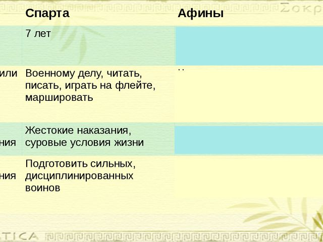 Спарта Афины возраст 7 лет С 7 лет начальная школа С 12 лет -палестра С15 ле...