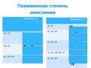 Металлы (+) +1, +2 Cu, Hg +2, +3 Fe, Co, Ni +2, +3, +6 Cr, Mo Неметаллы