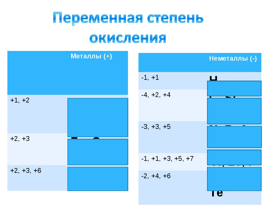 Металлы (+) +1, +2 Cu, Hg +2, +3 Fe, Co, Ni +2, +3, +6 Cr, Mo Неметаллы...