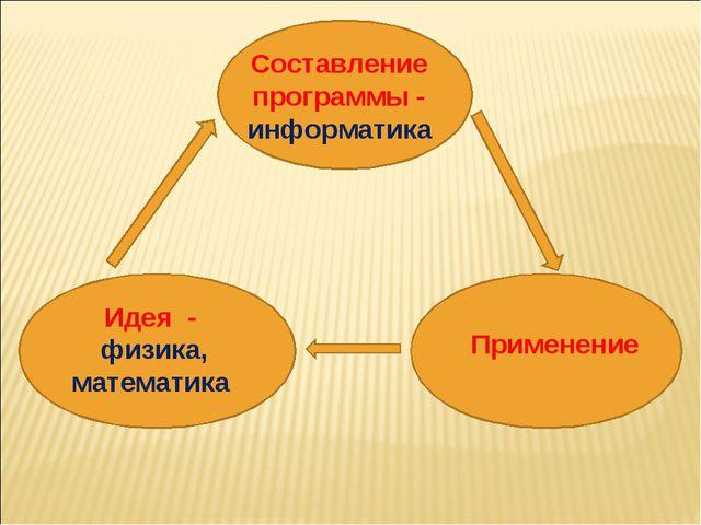 Идея - физика, математика Составление программы - информатика Применение